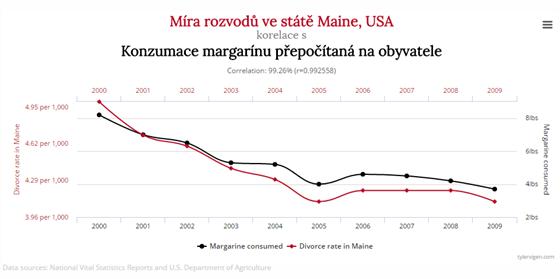 manipulace se statistikou6